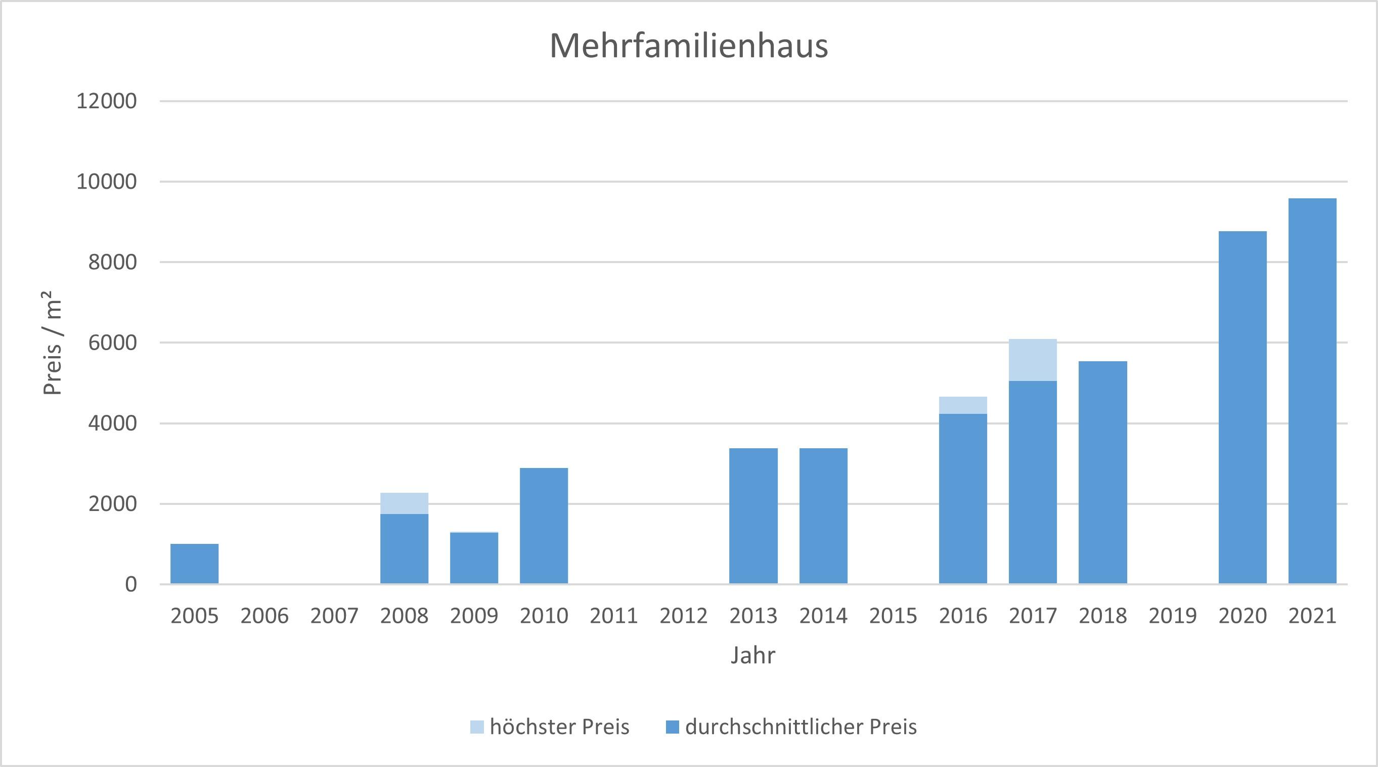 Icking Mehrfamilienhaus kaufen verkaufen Preis Bewertung Makler www.happy-immo.de 2019 2020 2021