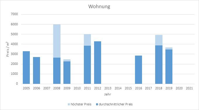 Icking Wohnung kaufen verkaufen Preis Bewertung Makler www.happy-immo.de 2019 2020 2021