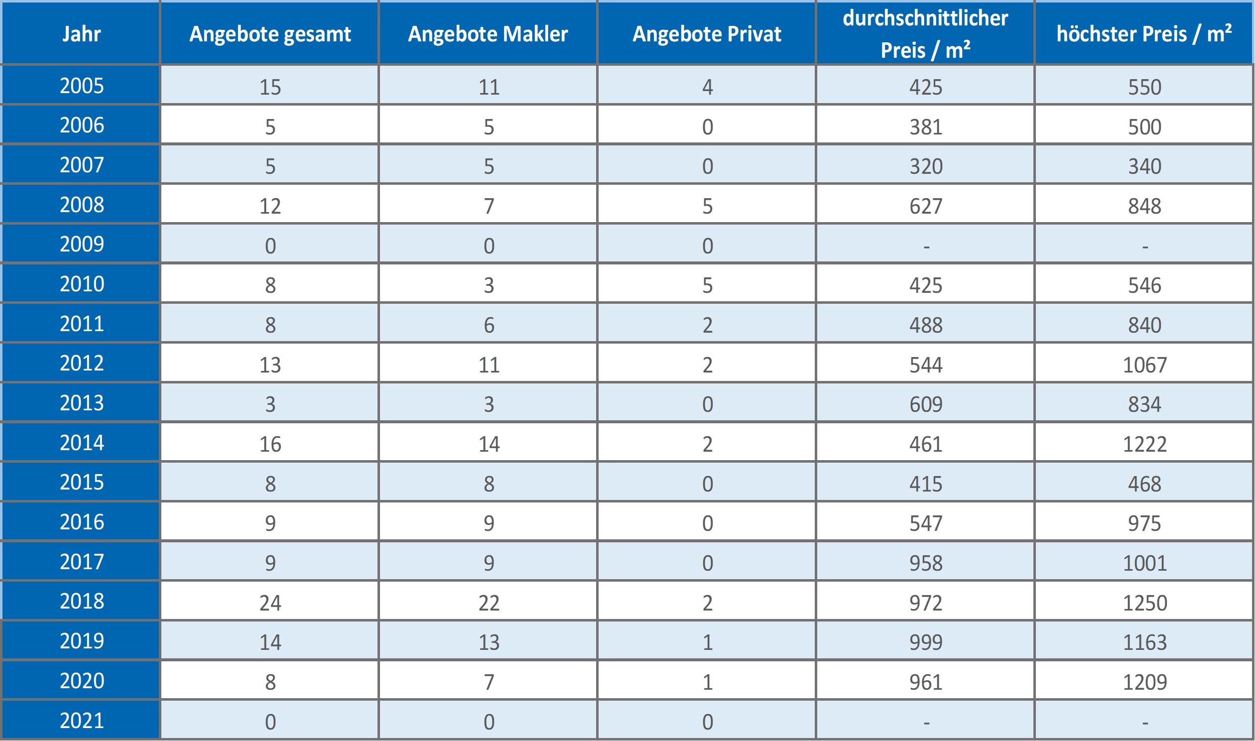 Icking Grundstück kaufen verkaufen Preis Bewertung Makler www.happy-immo.de 2019 2020 2021