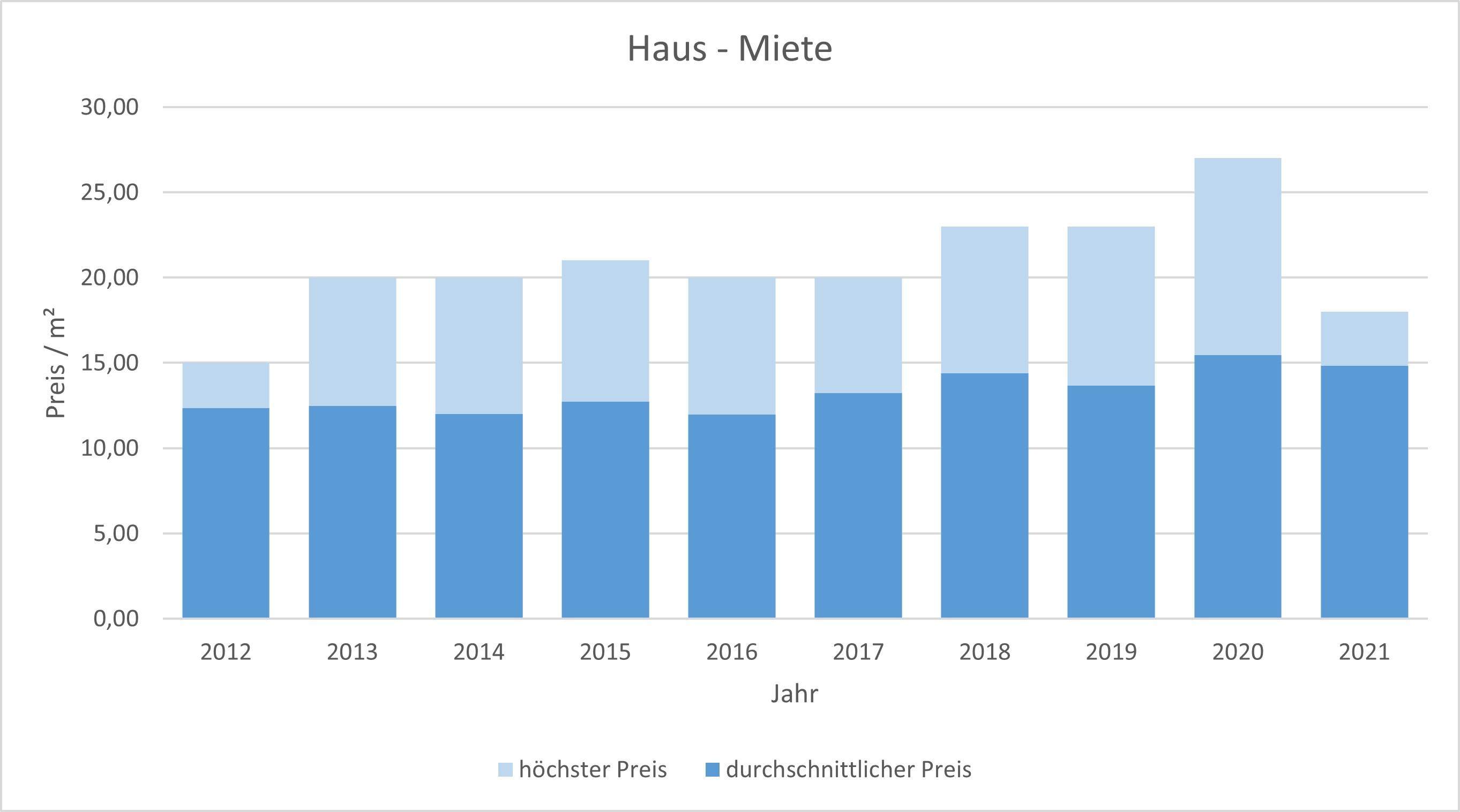 Icking Haus mieten vermieten Preis Bewertung Makler www.happy-immo.de 2019 2020 2021