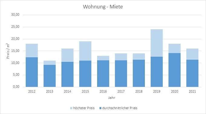 Icking Wohnung mieten vermieten Preis Bewertung Makler www.happy-immo.de 2019 2020 2021