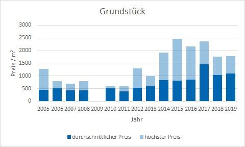 Inning am Ammersee Grundstück kaufen verkaufen Preis Bewertung Makler www.happy-immo.de