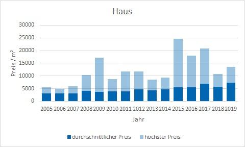 Inning am Ammersee Haus kaufen verkaufen Preis Bewertung Makler www.happy-immo.de
