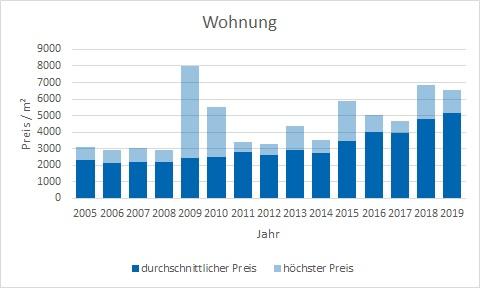 Inning am Ammersee Wohnung kaufen verkaufen Preis Bewertung Makler www.happy-immo.de