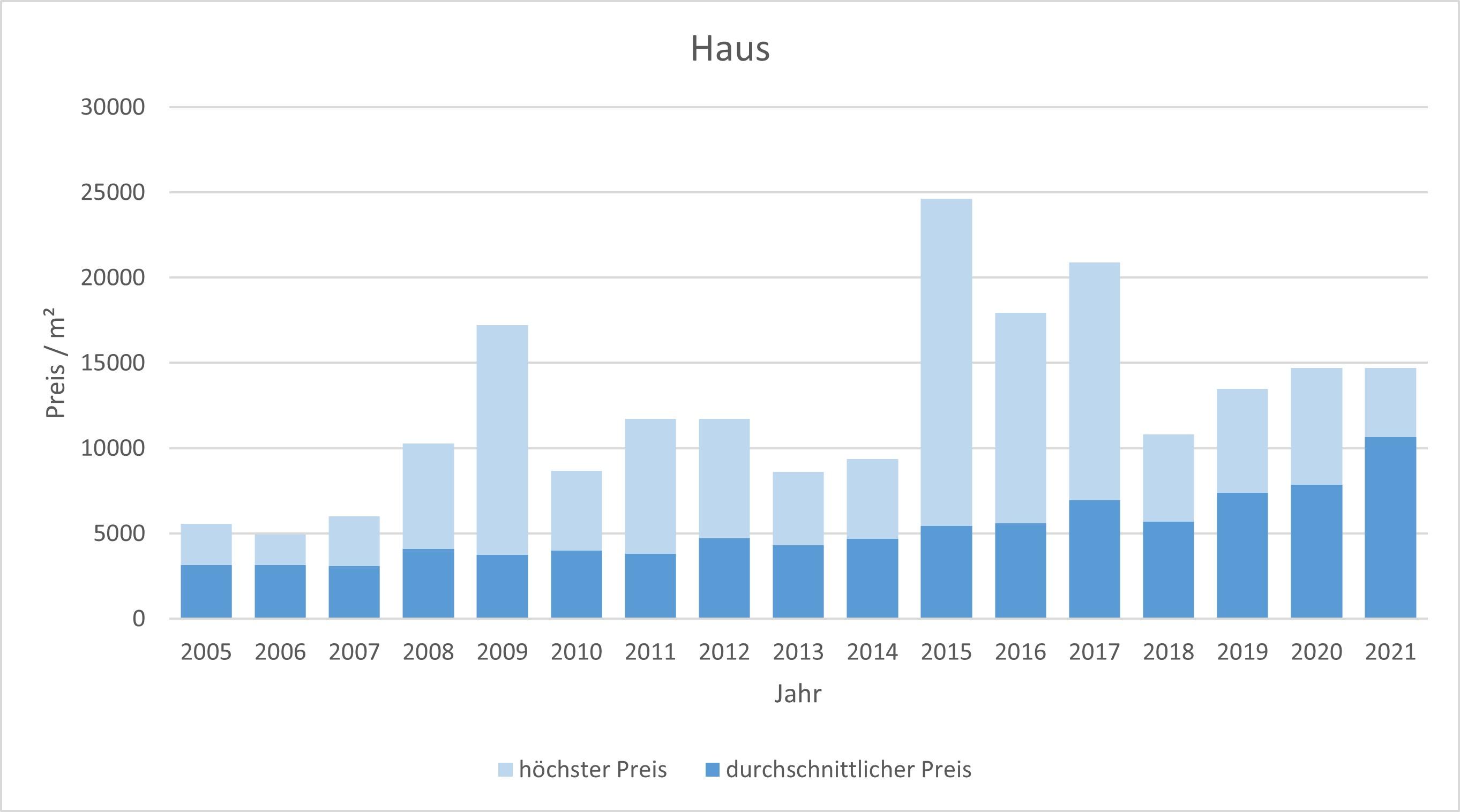 Inning am Ammersee Haus kaufen verkaufen Preis Bewertung Makler 2019 2020 2021  www.happy-immo.de