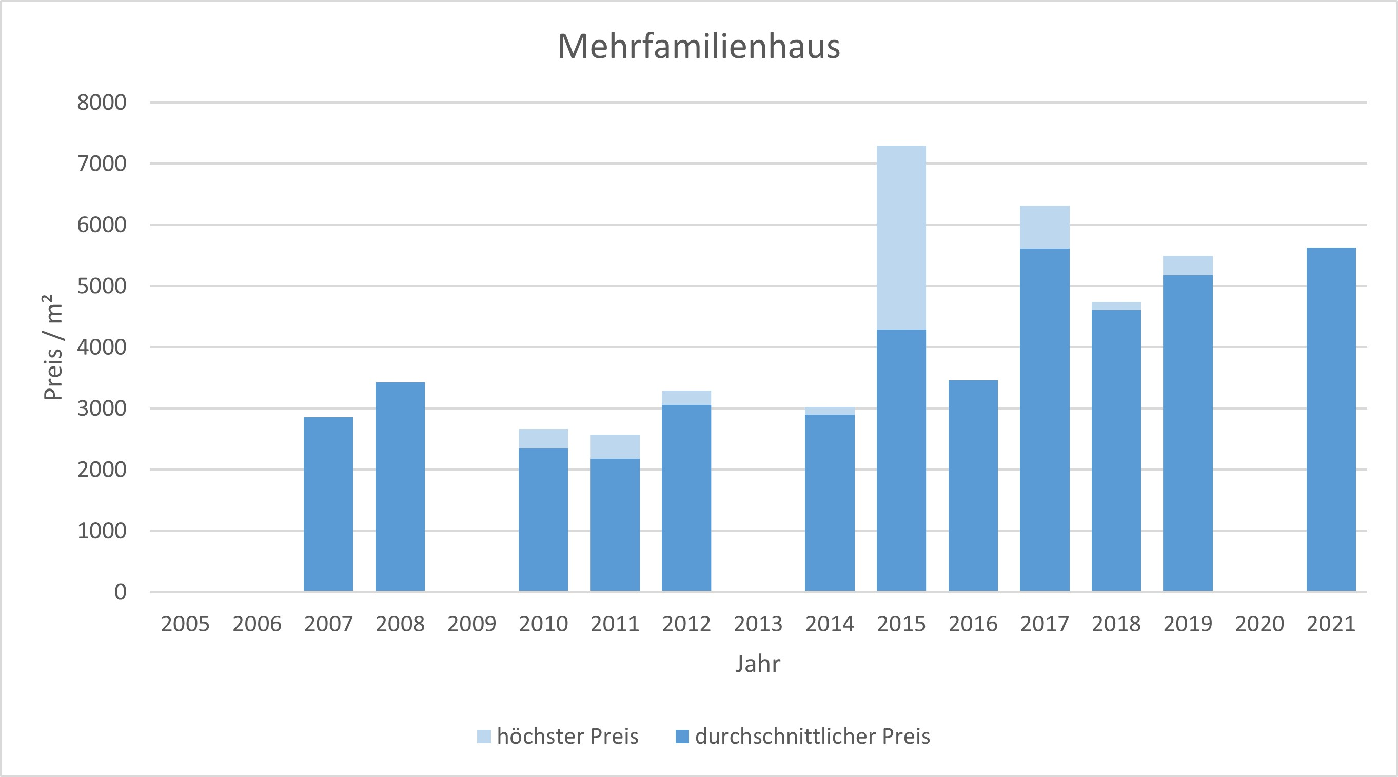 Inning am Ammersee Mehrfamilienhaus kaufen verkaufen Preis Bewertung Makler  2019 2020 2021 www.happy-immo.de