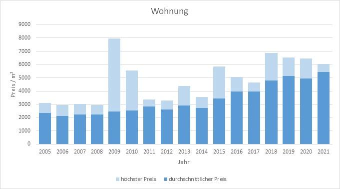 Inning am Ammersee Wohnung kaufen verkaufen Preis Bewertung Makler 2019 2020 2021  www.happy-immo.de