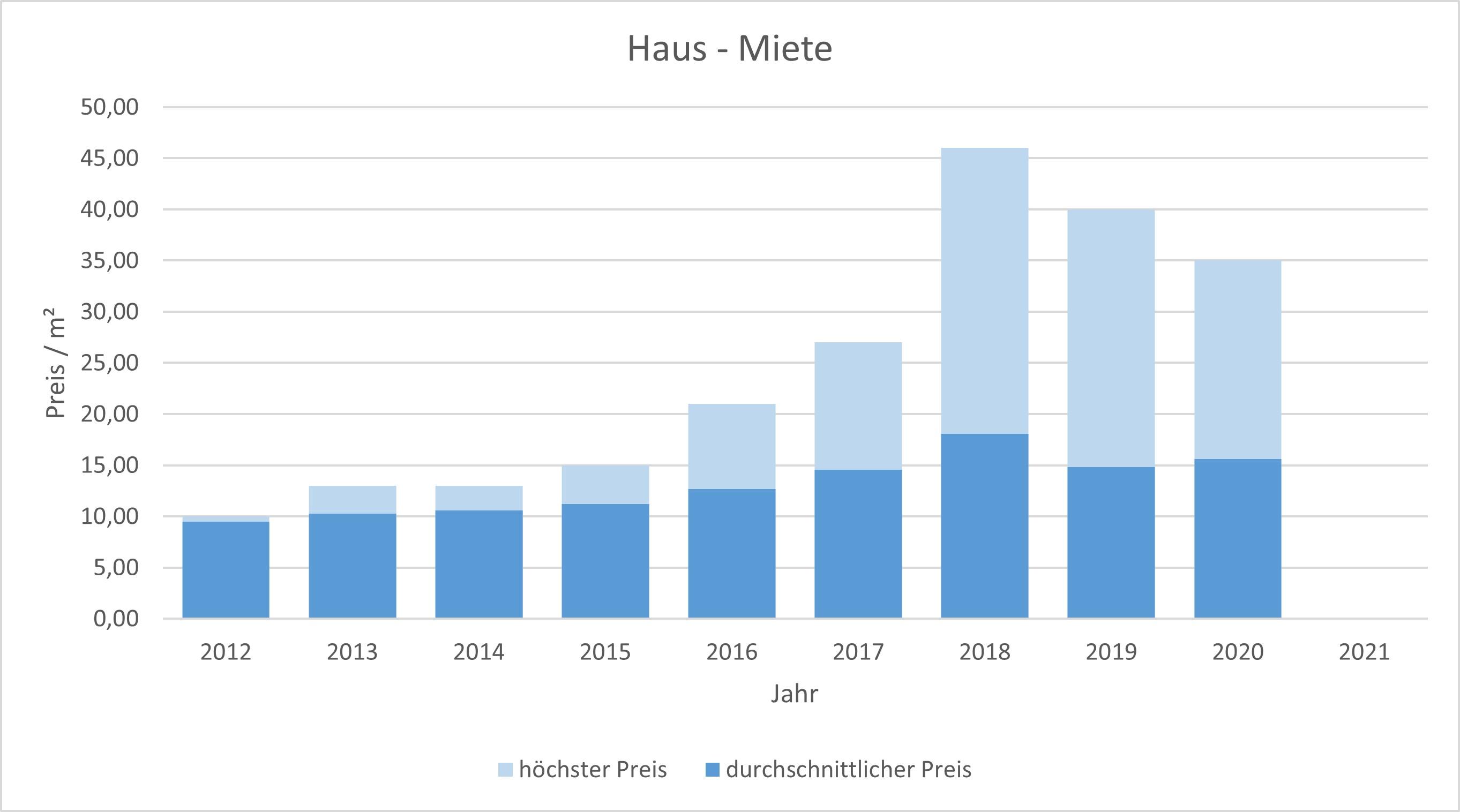 Inning am Ammersee Haus mieten vermieten Preis Bewertung Makler 2019 2020 2021  www.happy-immo.de