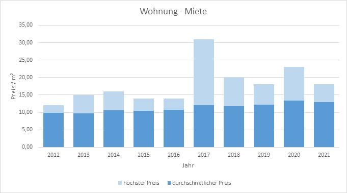 Inning am Ammersee Wohnung mieten vermieten Preis Bewertung Makler 2019 2020 2021  www.happy-immo.de