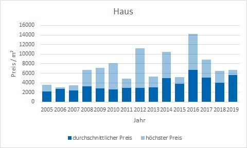 Irschenberg Haus kaufen verkaufen Preis Bewertung Makler www.happy-immo.de