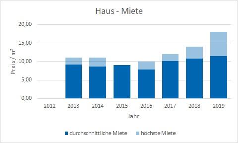 Irschenberg Haus mieten vermieten Preis Bewertung Makler www.happy-immo.de