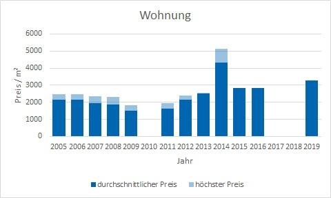 Irschenberg Wohnung kaufen verkaufen Preis Bewertung Makler www.happy-immo.de