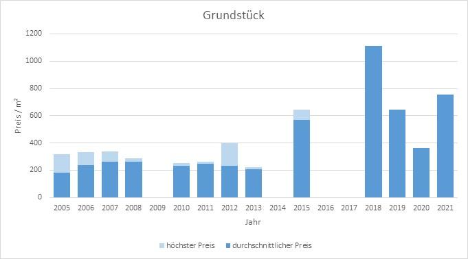 Irschenberg Grundstück kaufen verkaufen Preis Bewertung Makler www.happy-immo.de 2019 2020 2021