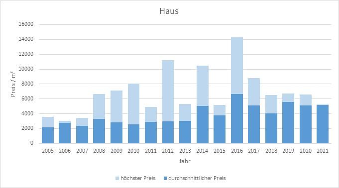 Irschenberg Haus kaufen verkaufen Preis Bewertung Makler www.happy-immo.de 2019 2020 2021