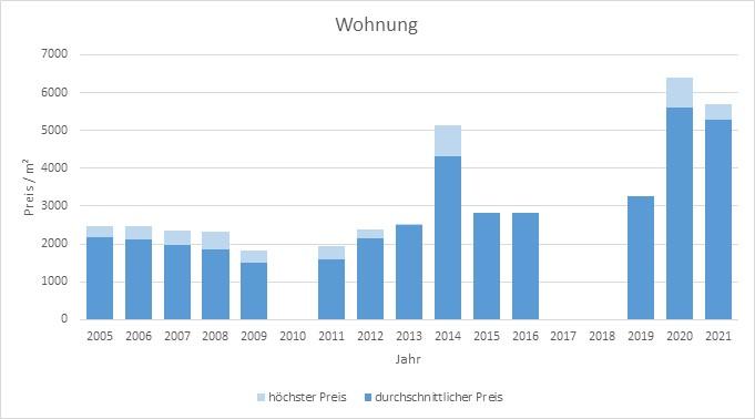 Irschenberg Wohnung kaufen verkaufen Preis Bewertung Makler www.happy-immo.de 2019 2020 2021