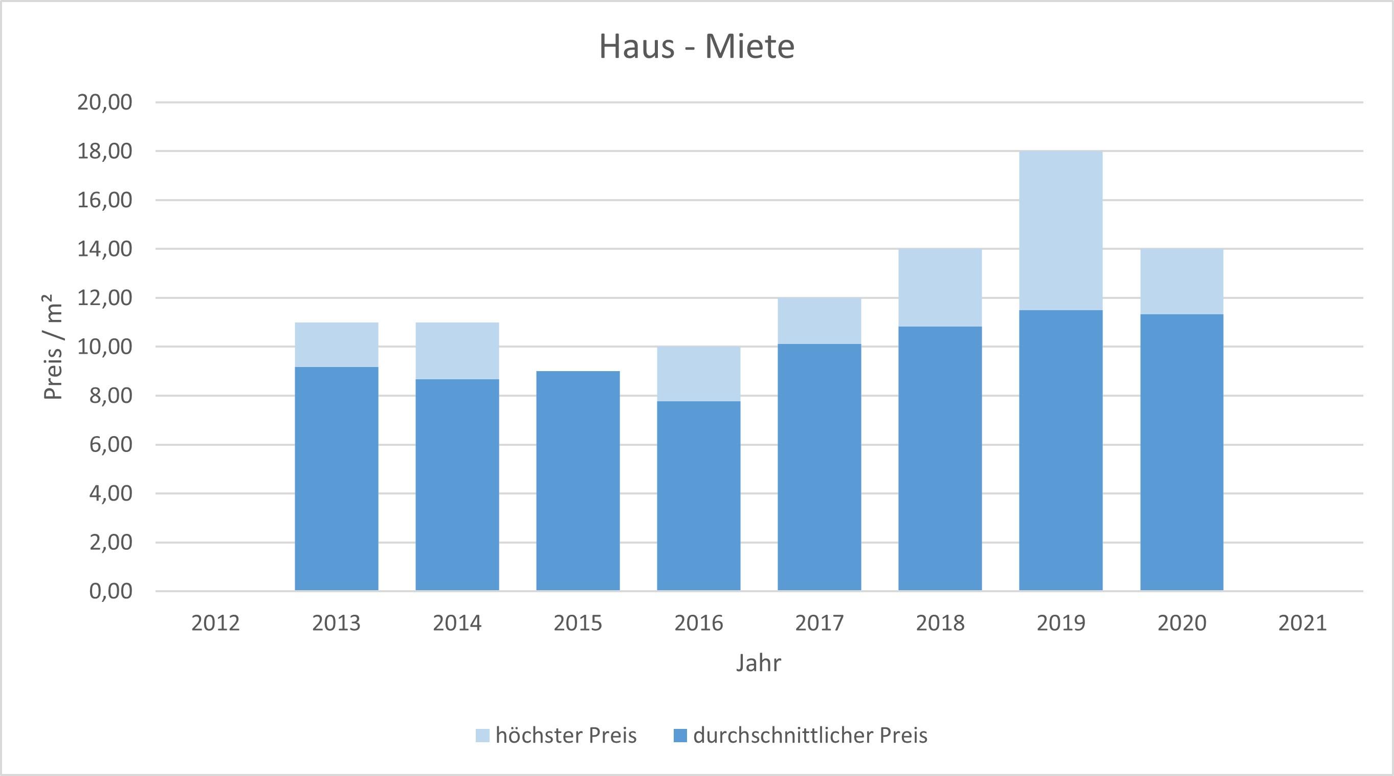 Irschenberg Haus mieten vermieten Preis Bewertung Makler www.happy-immo.de 2019 2020 2021