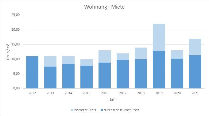 Irschenberg Wohnung mieten vermieten Preis Bewertung Makler www.happy-immo.de 2019 2020 2021