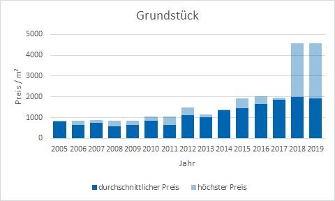 Ismaning Grundstück kaufen verkaufen Preis Bewertung Makler www.happy-immo.de