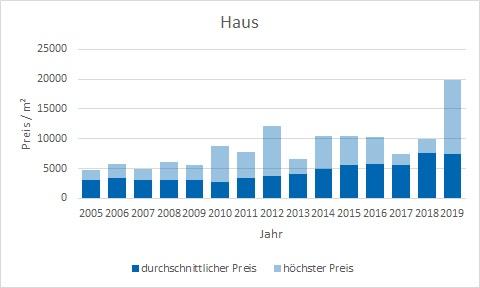 Ismaning Haus kaufen verkaufen Preis Bewertung Makler www.happy-immo.de