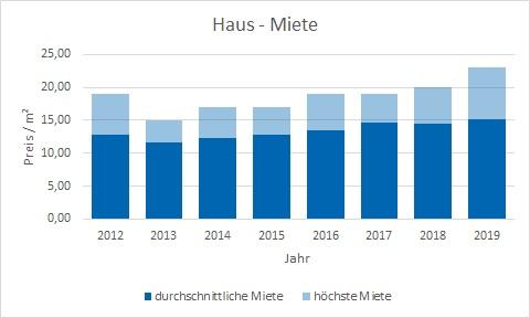 Ismaning Haus mieten vermieten Preis Bewertung Makler www.happy-immo.de