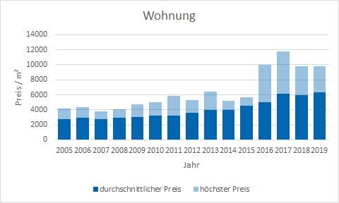 Ismaning Wohnung kaufen verkaufen Preis Bewertung Makler www.happy-immo.de