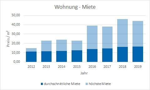 Ismaning Wohnung mieten vermieten Preis Bewertung Makler www.happy-immo.de