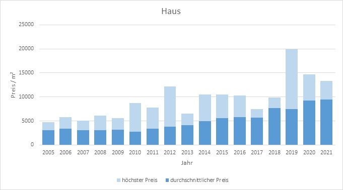 Ismaning Haus kaufen verkaufen Preis Bewertung Makler www.happy-immo.de 2019 2020 2021