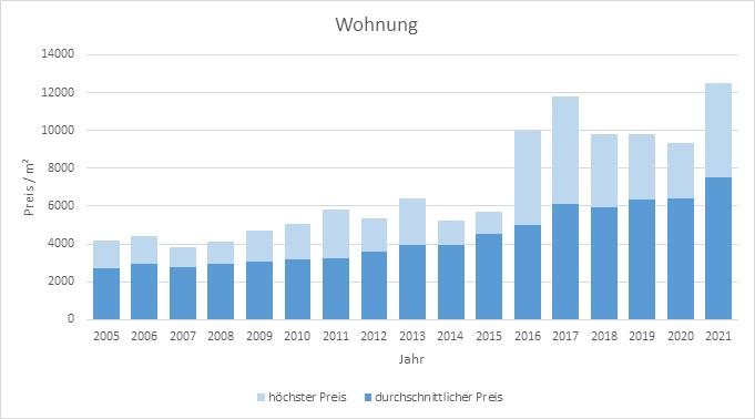 Ismaning Wohnung kaufen verkaufen Preis Bewertung Makler www.happy-immo.de 2019 2020 2021