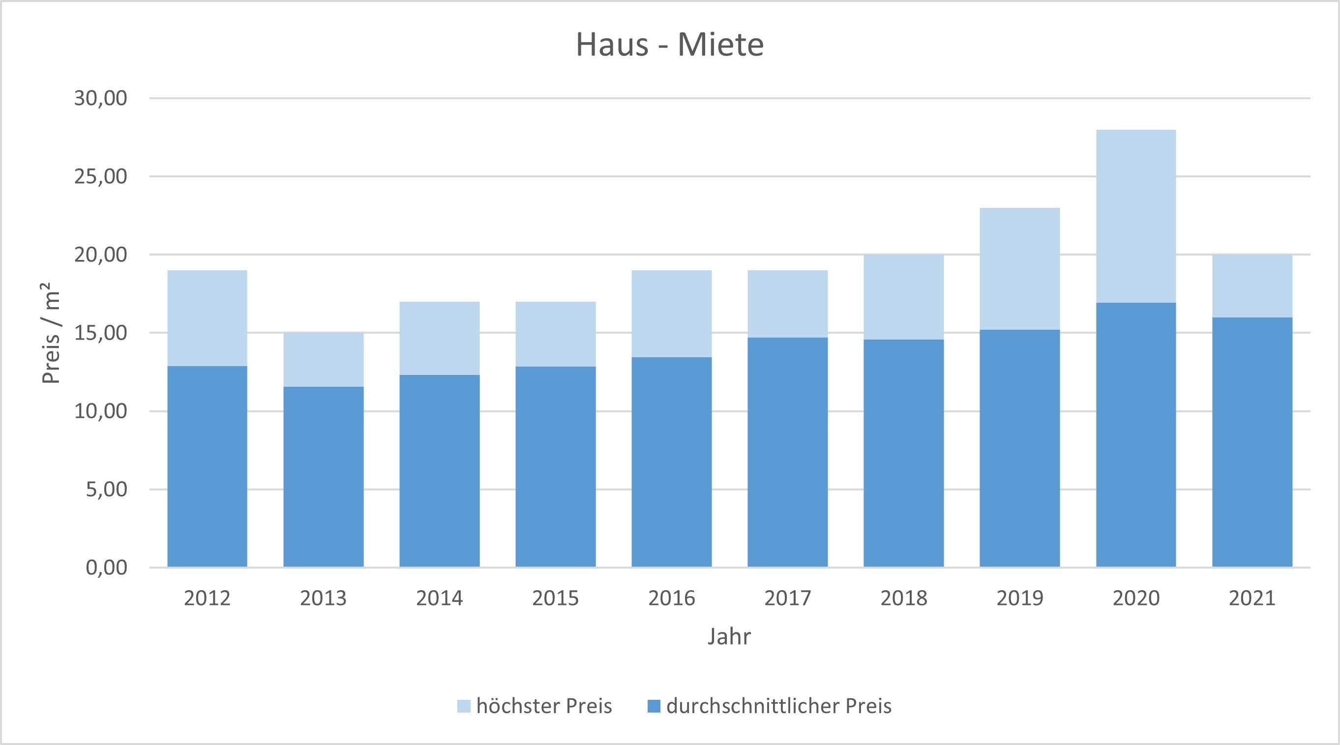 Ismaning Haus mieten vermieten Preis Bewertung Makler www.happy-immo.de 2019 2020 2021