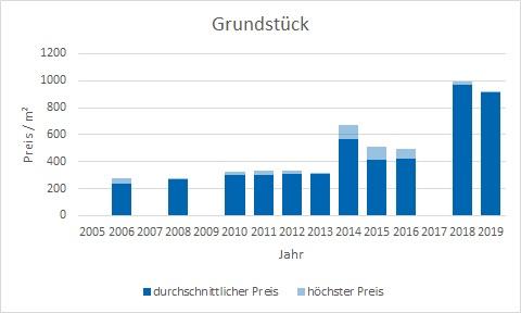 Königsdorf Grundstück kaufen verkaufen Preis Bewertung Makler www.happy-immo.de