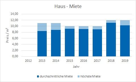 Königsdorf Haus mieten vermieten Preis Bewertung Makler www.happy-immo.de