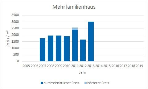 Königsdorf Mehrfamilienhaus kaufen verkaufen Preis Bewertung Makler www.happy-immo.de