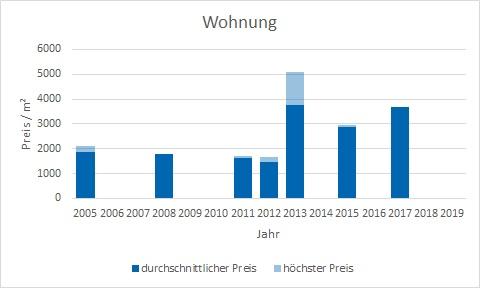 Königsdorf Wohnung kaufen verkaufen Preis Bewertung Makler www.happy-immo.de