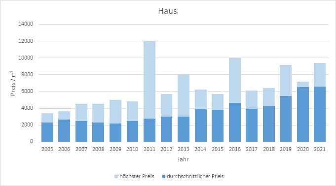 Königsdorf Haus kaufen verkaufen Preis Bewertung Makler www.happy-immo.de 2019 2020 2021