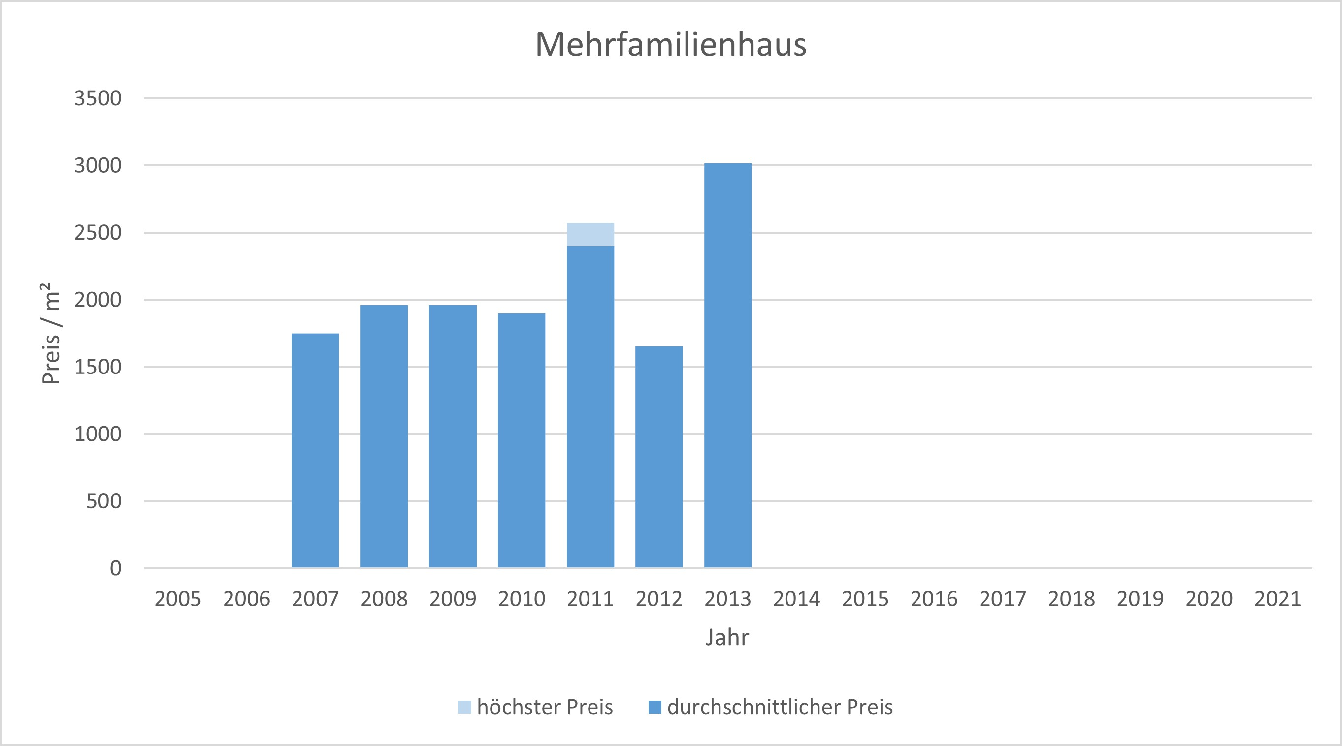 Königsdorf Mehrfamilienhaus kaufen verkaufen Preis Bewertung Makler 2019 2020 2021  www.happy-immo.de