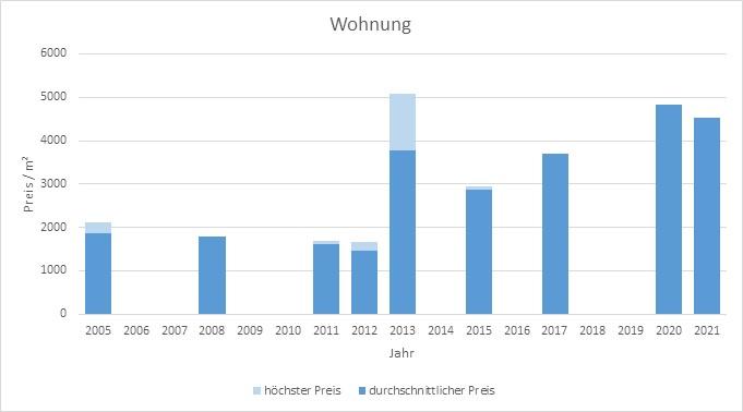 Königsdorf Wohnung kaufen verkaufen Preis Bewertung Makler www.happy-immo.de 2019 2020 2021