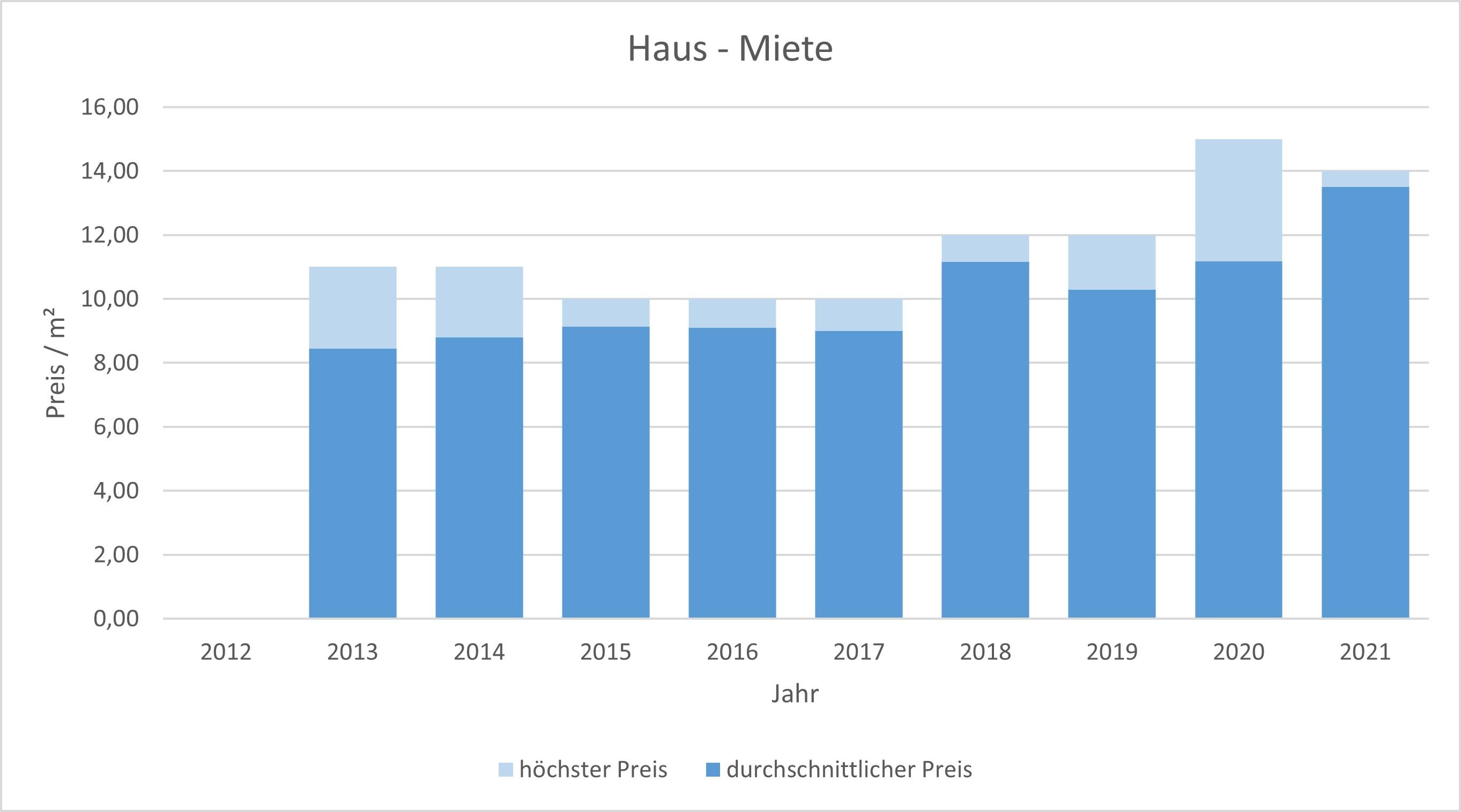 Königsdorf Haus mieten vermieten Preis Bewertung Makler www.happy-immo.de 2019 2020 2021