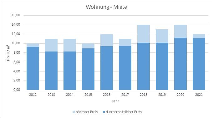 Königsdorf Wohnung mieten vermieten Preis Bewertung Makler www.happy-immo.de 2019 2020 2021