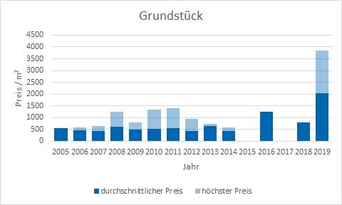 Kirchheim Grundstück kaufen verkaufen Preis Bewertung Makler www.happy-immo.de