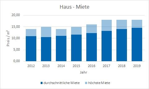 Kirchheim Haus mieten vermieten Preis Bewertung Makler www.happy-immo.de