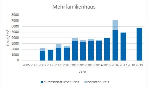 Kirchheim Mehrfamilienhaus kaufen verkaufen Preis Bewertung Makler www.happy-immo.de