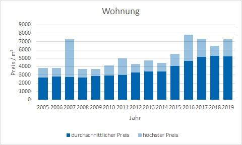 Kirchheim Wohnung kaufen verkaufen Preis Bewertung Makler www.happy-immo.de