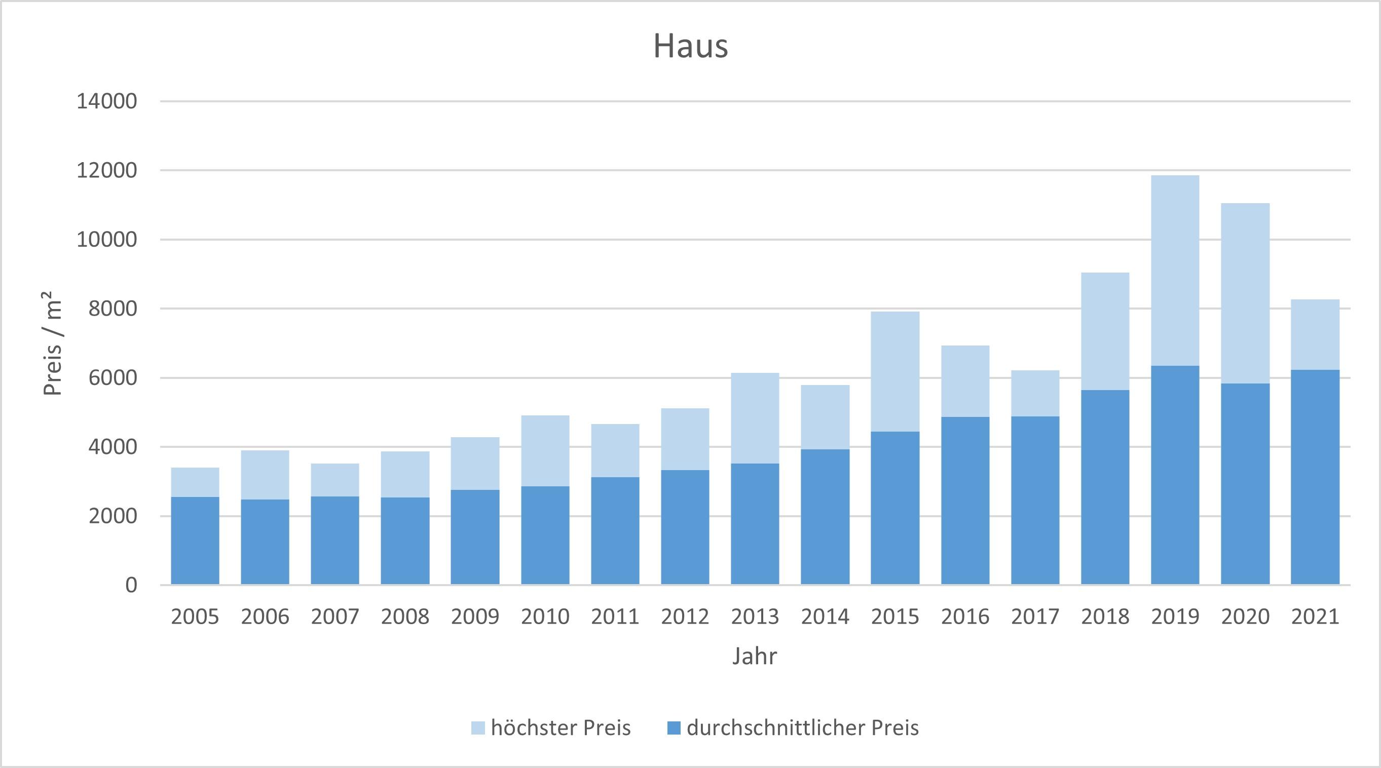 Kirchheim Haus kaufen verkaufen Preis Bewertung Makler www.happy-immo.de 2019 2020 2021