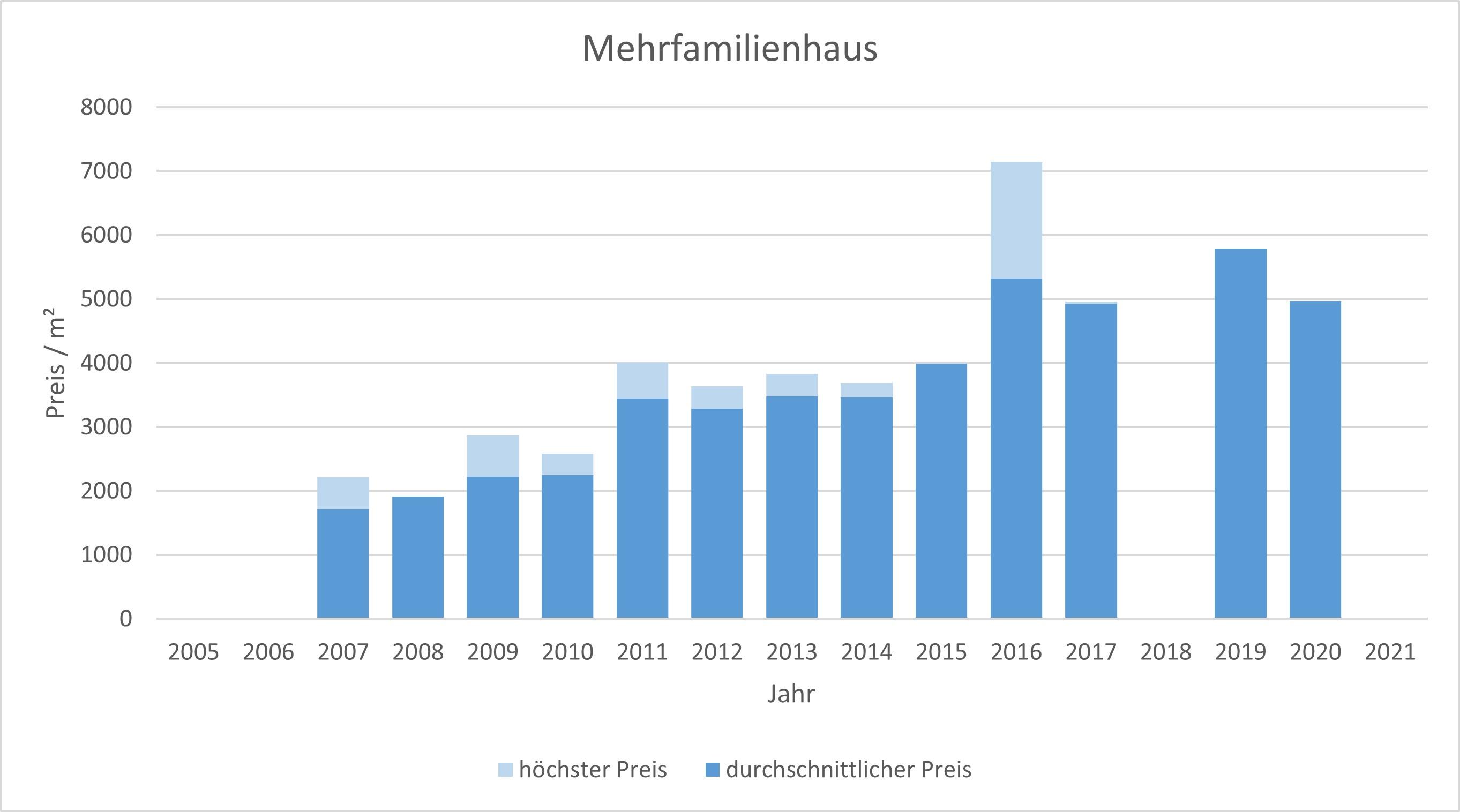 Kirchheim Mehrfamilienhaus kaufen verkaufen Preis Bewertung Makler 2019 2020 2021  www.happy-immo.de