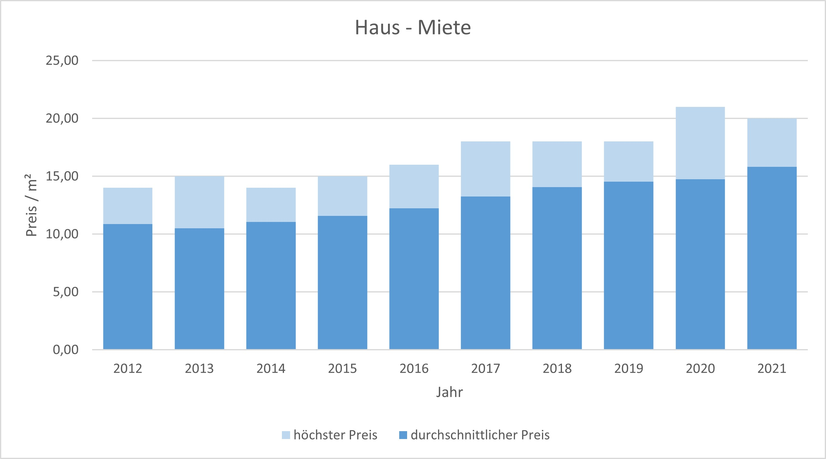 Kirchheim Haus mieten vermieten Preis Bewertung Makler www.happy-immo.de 2019 2020 2021