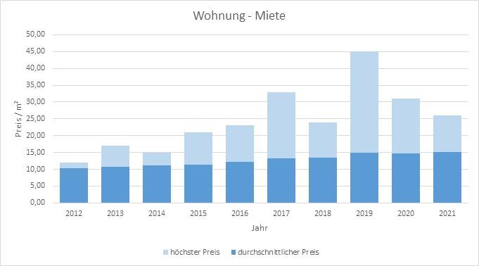 Kirchheim Wohnung mieten vermieten Preis Bewertung Makler www.happy-immo.de 2019 2020 2021