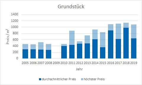 Kirchseeon Grundstück kaufen verkaufen Preis Bewertung Makler www.happy-immo.de