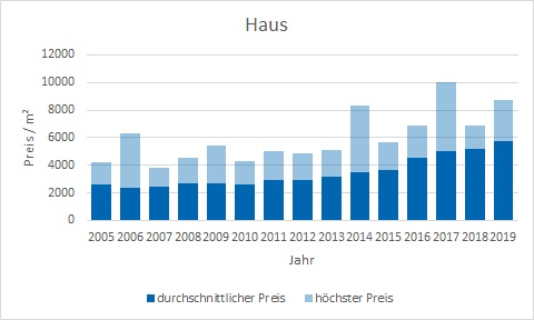 Kirchseeon Haus kaufen verkaufen Preis Bewertung Makler www.happy-immo.de