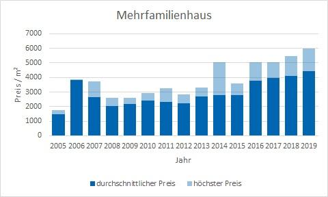 Kirchseeon Mehrfamilienhaus kaufen verkaufen Preis Bewertung Makler www.happy-immo.de