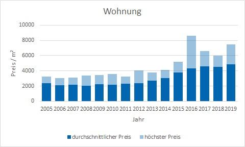 Kirchseeon Wohnung kaufen verkaufen Preis Bewertung Makler www.happy-immo.de